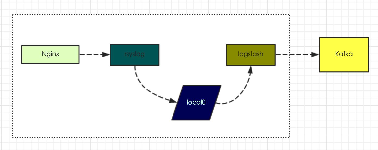 图3-1 接入方式1