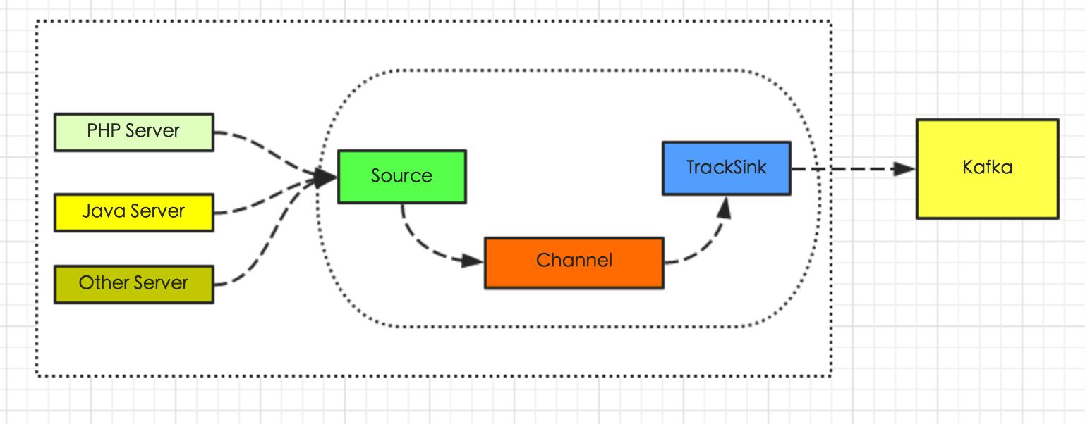 图3-1 接入方式2